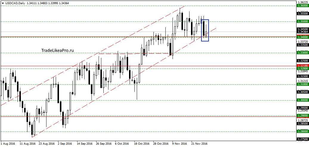 usdcaddaily-30112016