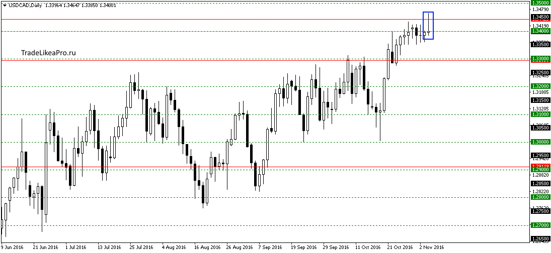 usdcaddaily-6112016