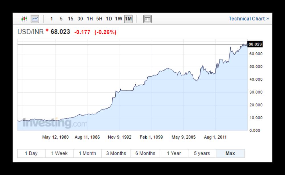 USDINR — как торговать Индийской Рупией