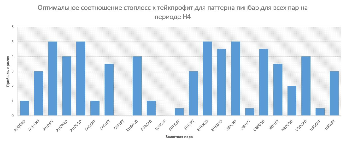 Исследуем закономерности паттернов Price Action
