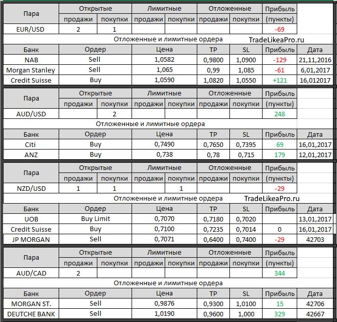 Форекс аналитика от банка экспресс прогноз форекс по паре евро/доллар