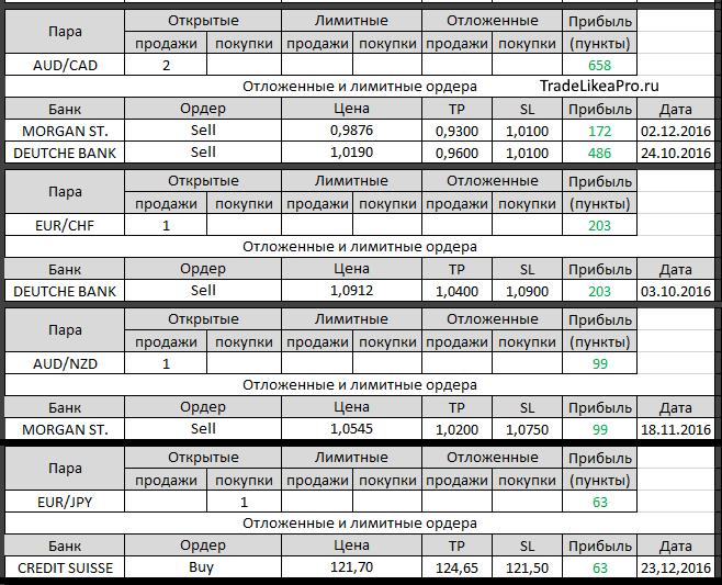 Рекомендации банков на рынок forex евро доллар на forex