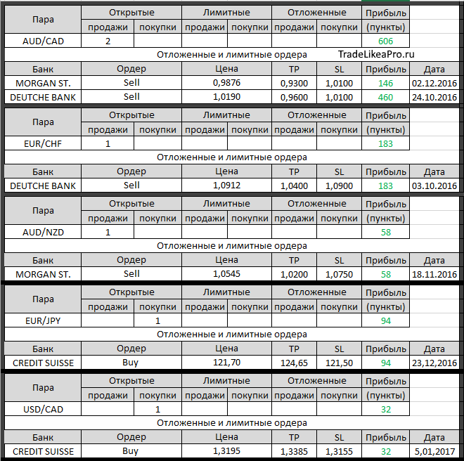 Банки на рынк форекс bitcoin цена