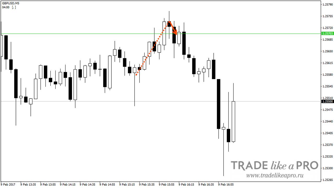 Стратегии форекс внутри дня обзор форекс брокеры с валютными индексами