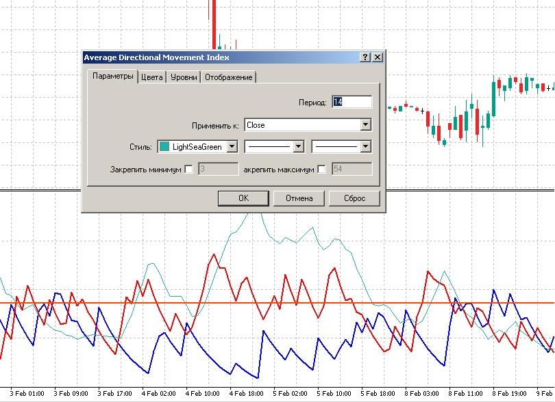 Индикатор форекс adx на каких таймфреймах использовать газпром акции прогноз