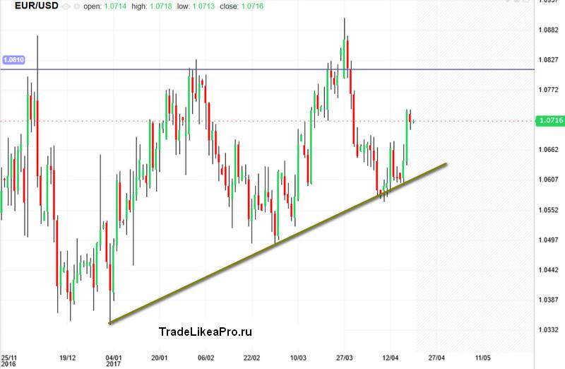Растущий импульс котировок пары EUR/USD, краткосрочно продаем от уровня «дневного сопротивления»