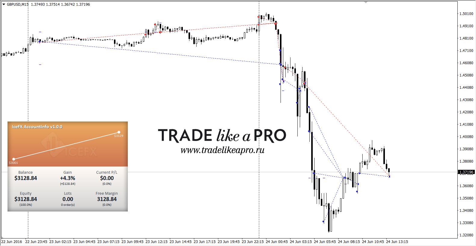 Forex setka trader 1.7 котировки гривна доллар