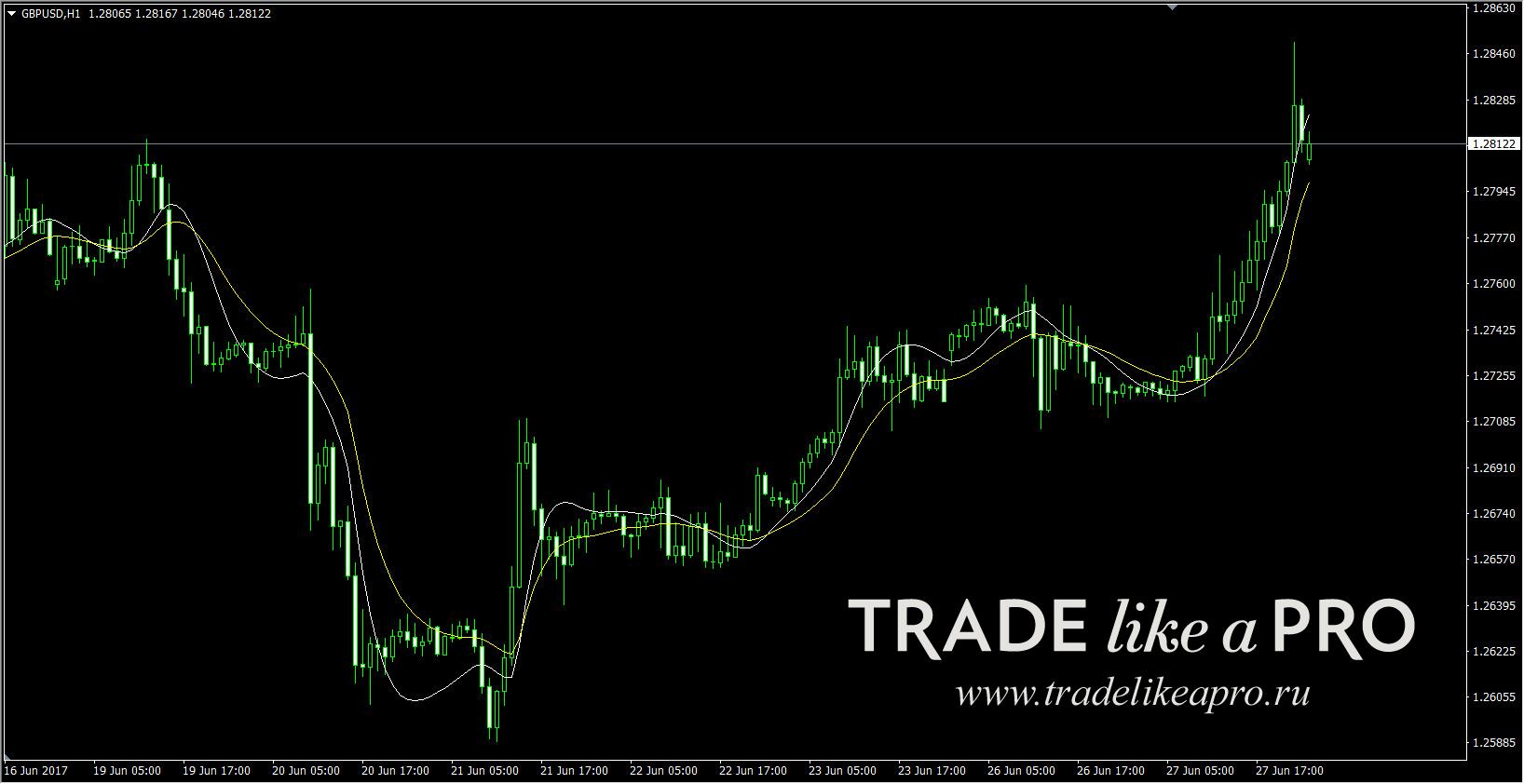 Параметры форекс индикатора jma тюмень forex курсы валют прогнозы