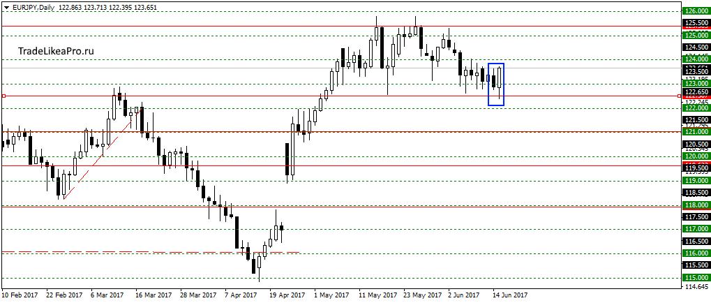 Аналитический обзор по валютному рынку forex forex piranha