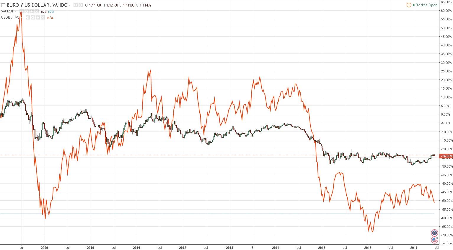 Особенности торговли нефтью на московской бирже как оплатить криптовалютой