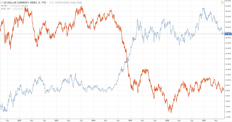 Форекс индикатор стоимости долара мировой экономический кризис 2012