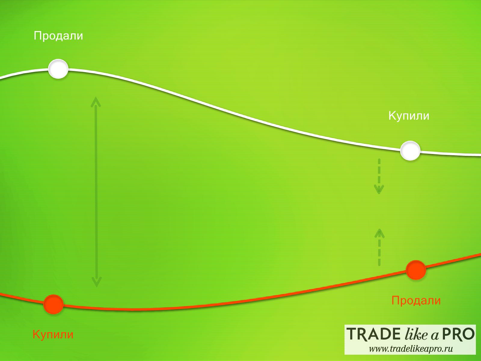 Арбитражная торговля на форекс торговля онлайн форекс