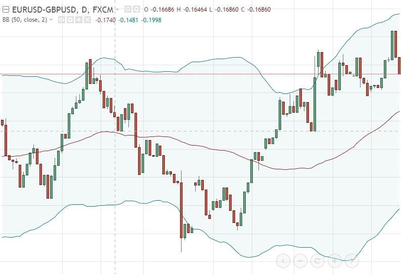 Парный трейдинг расчет спредов форекс support resistance forex trading strategy