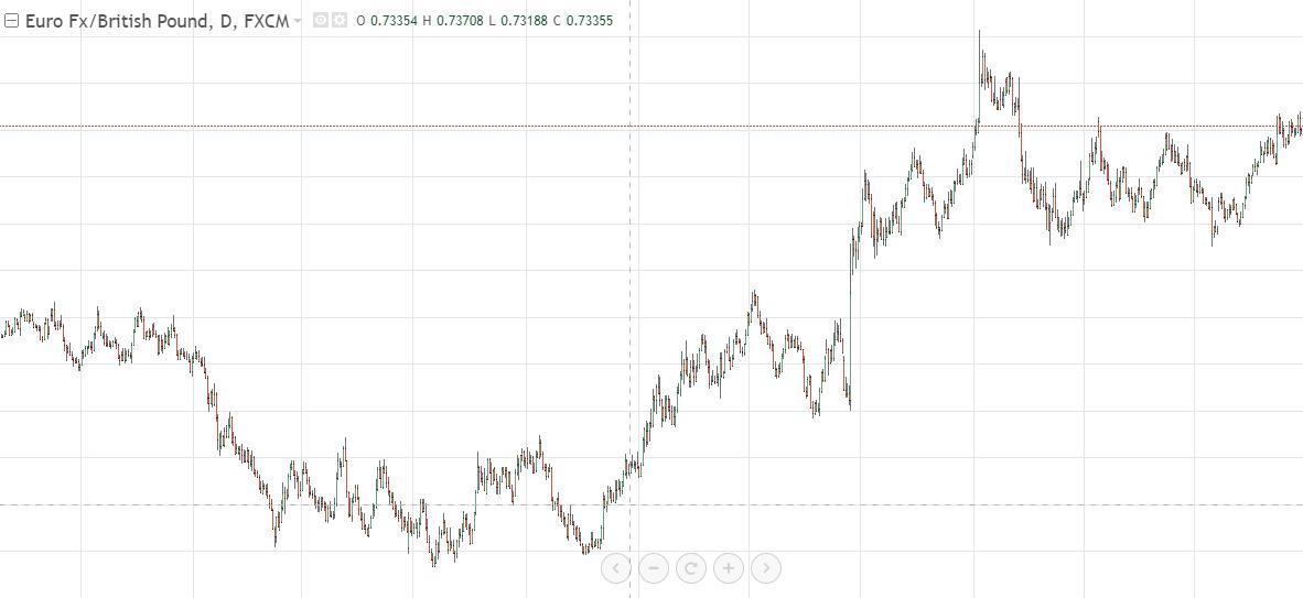 Советник парный трейдинг на форекс курс дирхама оаэ к евро на сегодня