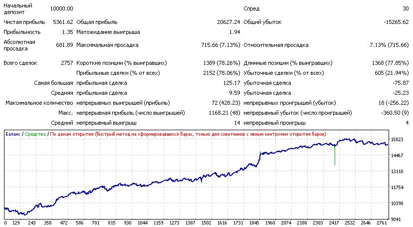 Критерий Келли или Как рассчитывают размер позиций трейдеры Хедж-фондов