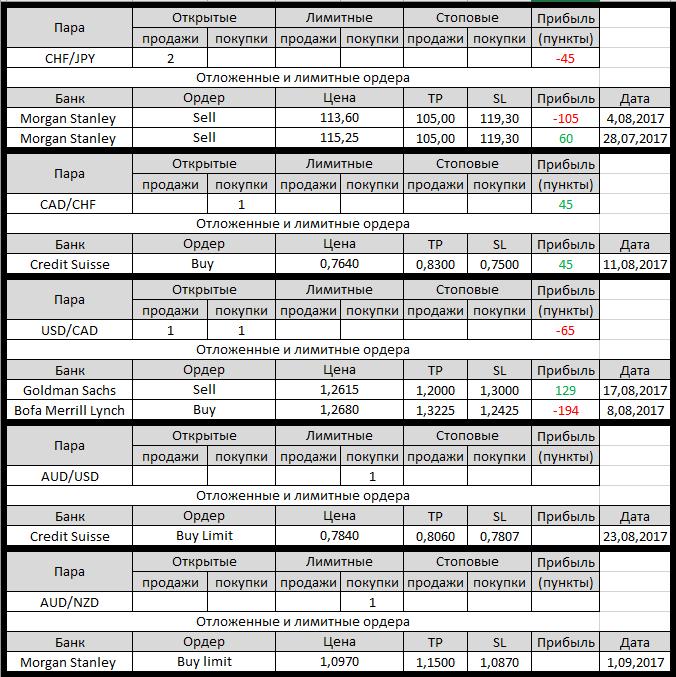 Форекс в credit suisse торговая система на основе индикатора ишимоку