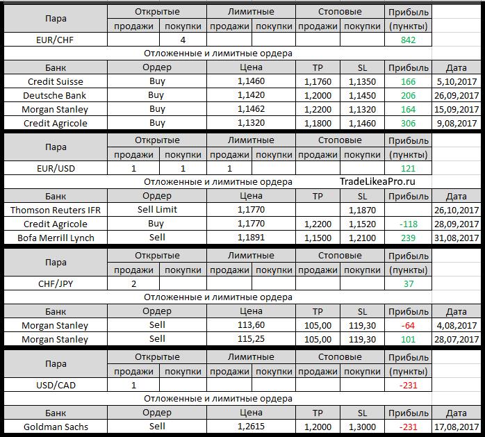 Forex налог на прибыль tradelikeapro тренд индикатор forex