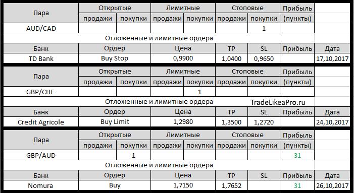 Forex налог на прибыль tradelikeapro статистика инвестиций форекс 2009 год