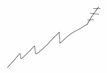 Торговый метод PVSRA — Взгляни на график глазами Маркетмейкера