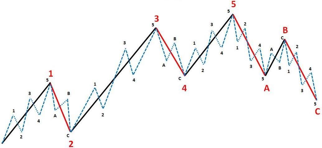 Волны эллиота для форекс equity стейт форекс