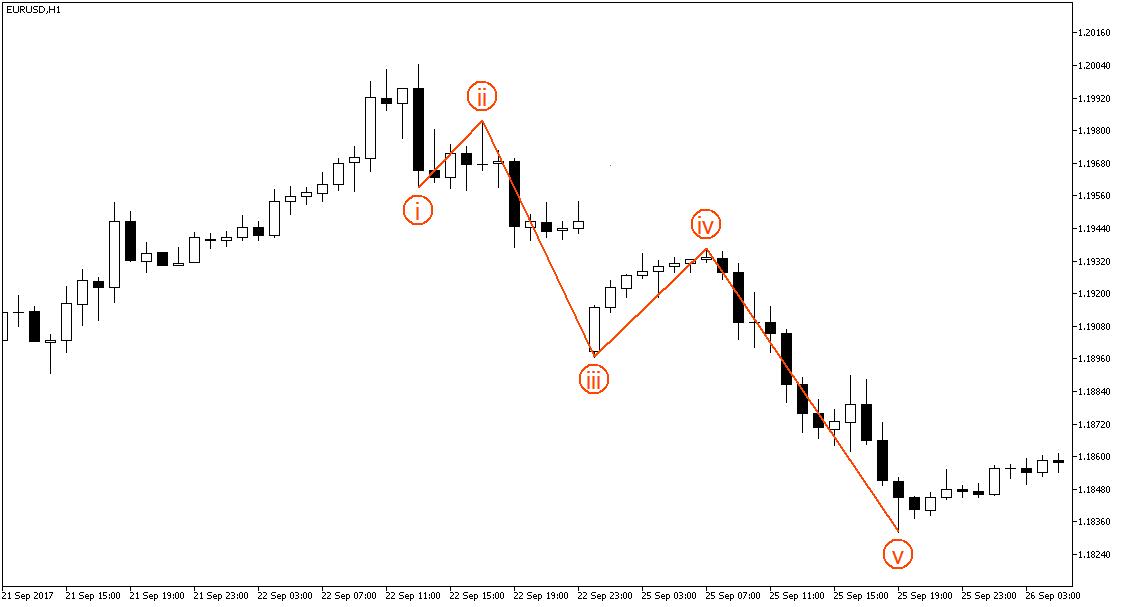 Стратегии форекс волны эллиота how to make good profit in forex trading