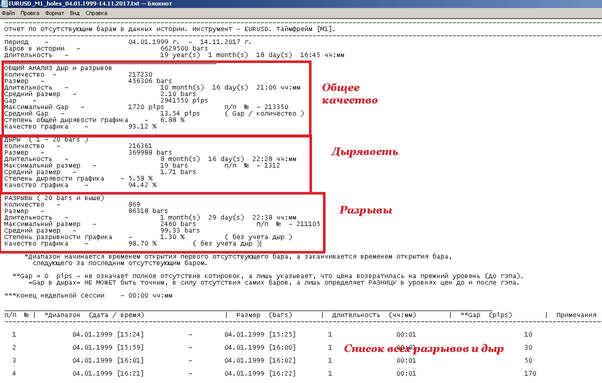 Forex скрипт для проверки дырок в истории что такое g8