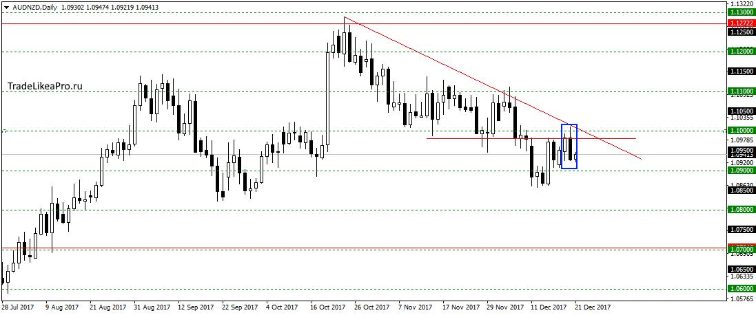 Аналитика валютного рынка на сегодня инстафорекс-снайпер винница