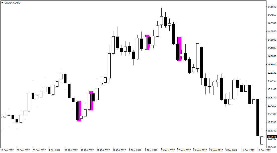 Usd/zar валютная пара форекс scalp trading forex