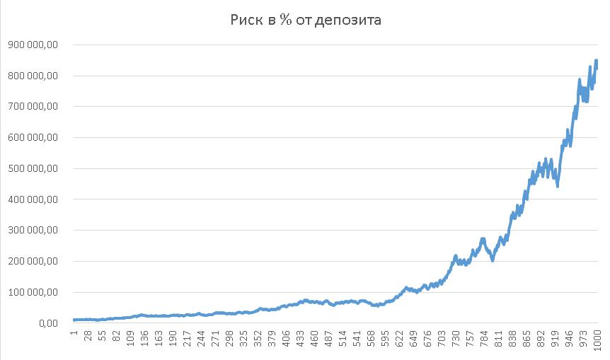 Форекс 1000 старых пунктов торговля на товарной бирже