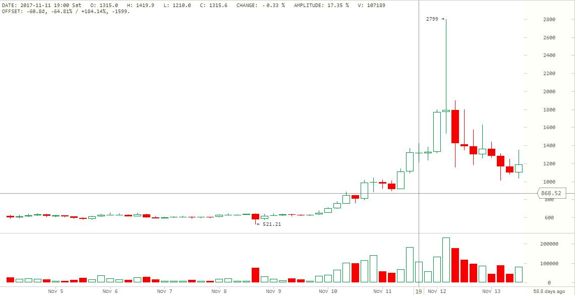 Нюансы трейдинга Bitcoin Cash