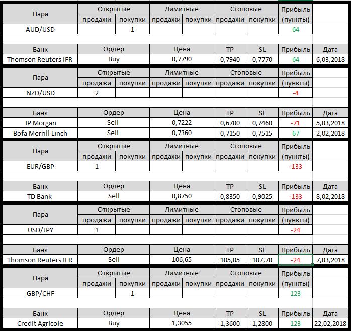 Форекс для начинающих прогноз что, где, когда на рынке forex