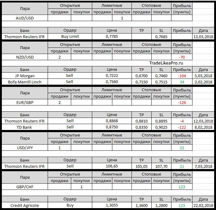 Forex аналитика банков forex brokers comparison