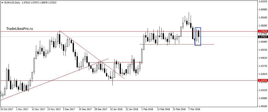 Форекс расчет прогнозов биржа форекс это обман