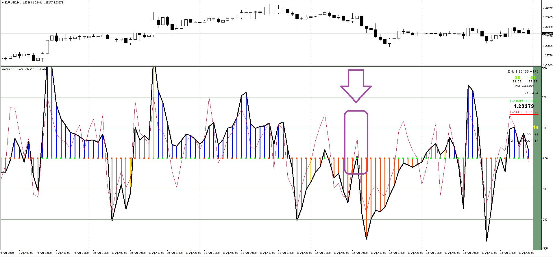 Divergence торговые форекс - страгедии фигура в форексе