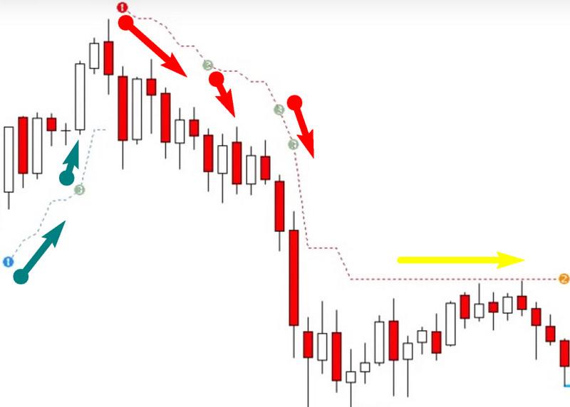 PZ Trend Trading — продвинутый индикатор фаз тренда