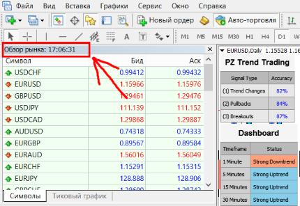 Закрытие рынка forex в пятницу форекс индикаторы для gold