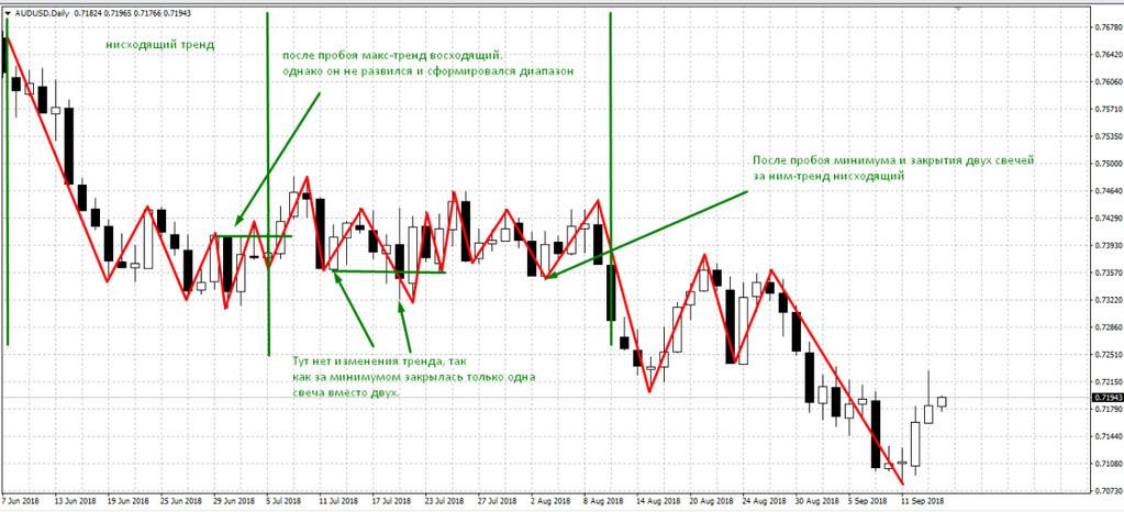стратегии форекс для h4