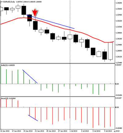 форекс индикаторы bears/bulls