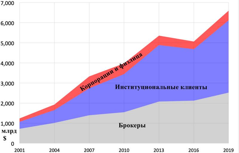 Кто и как поставляет ликвидность на Форекс – поставщики и агрегаторы ликвидности